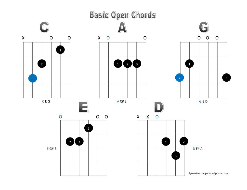 CAGED Basic Chords